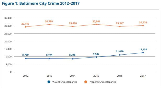 While the Baltimore Police Department collects and reports data on total crimes reported, it does not break down these data to show how many of these crimes involve juvenile victims (except for homicides and shootings). The Baltimore Police Department also collects data on total case closure rates (solved cases) by crime category and on juvenile arrests. Based on these data, we concluded that overall violent crime is up and case closures are down, and that even though juvenile arrests for violent crime are up, overall juvenile arrests are down significantly.  Although the overall violent crime rate has decreased significantly since its peak in the 1990s, it has increased between 2012 and 2017.